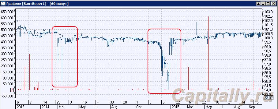 Банкротство балтийский берег-анализ